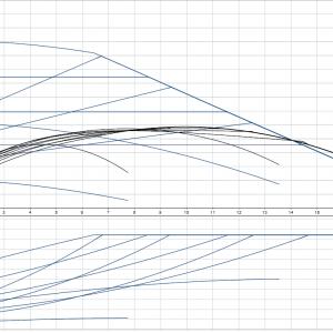 Циркулационна помпа Grundfos Magna1 40-60 F