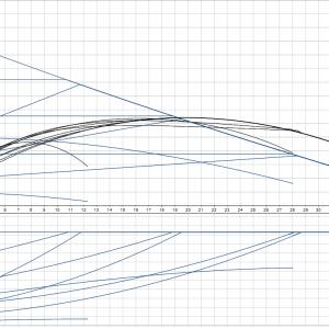 Циркулационна помпа Grundfos Magna1 50-120 F