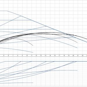 Циркулационна помпа Grundfos Magna1 50-60 F