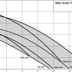 Потопяема дренажна помпа Wilo TMR 32/11  🟢 В наличност