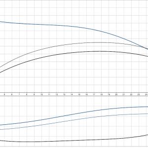 Циркулационна помпа със сух ротор Grundfos TP 50-120/2