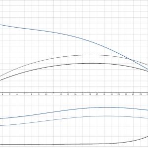 Циркулационна помпа със сух ротор Grundfos TP 50-60/2