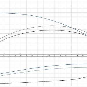 Циркулационна помпа със сух ротор Grundfos TP 65-120/2