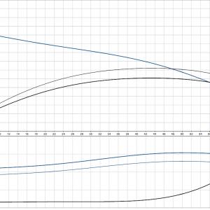 Циркулационна помпа със сух ротор Grundfos TP 80-120/2