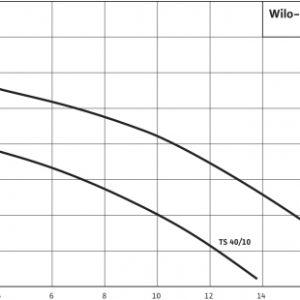 Дренажна помпа Wilo TS 40/10 A  🟢 В наличност