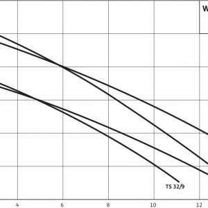 Дренажна помпа Wilo TS 32/9 A  🟢 В наличност