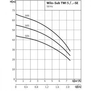 Потопяема помпа Wilo SUB TWI 5-505 – EM 220V