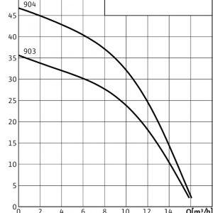 Потопяема помпа Wilo SUB TWI 5-904 – EM 220V