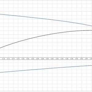 Grundfos UP 15-14 B PM - 2