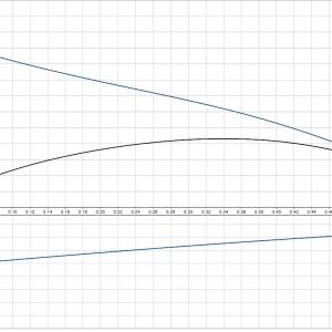 Циркулационна помпа за БГВ Grundfos UP 20-14 BX