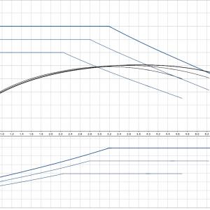 Циркулационна помпа Grundfos UPS2 25-80 180  🟢 В наличност