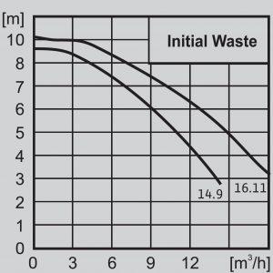 Дренажна помпа Wilo Initial Waste 16.11  🟢 В наличност