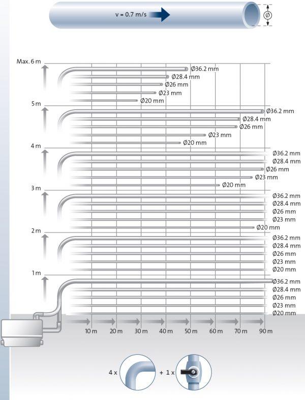 Битова канална система Grundfos Sololift2 C-3  🟢 В наличност