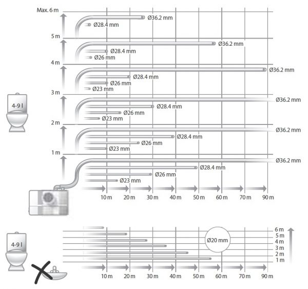 Битова канална система Grundfos Sololift2 WC-1  🟢 В наличност
