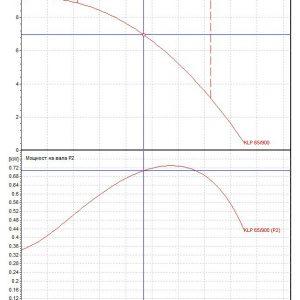 Циркулационна помпа DAB KLP 65-900 T на фланци