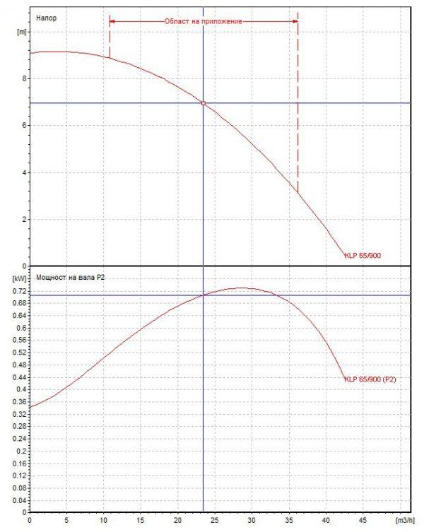 Циркулационна помпа DAB KLP 65-900 T на фланци  🟢 В наличност