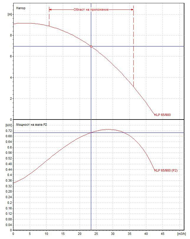 Циркулационна помпа DAB KLP 65-900 T на фланци  🟢 В наличност - 65-900.jpg
