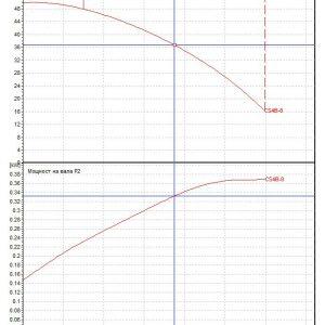 Потопяема сондажна помпа DAB CS4 B 8 – M  🟢 В наличност