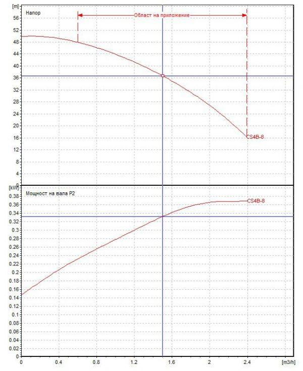 Потопяема сондажна помпа DAB CS4 B 8 - Т  🟢 В наличност