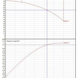 Потопяема сондажна помпа DAB CS4 D 13 – M  🟢 В наличност
