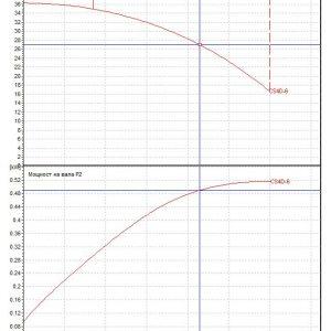 Потопяема сондажна помпа DAB CS4 D 6 – M