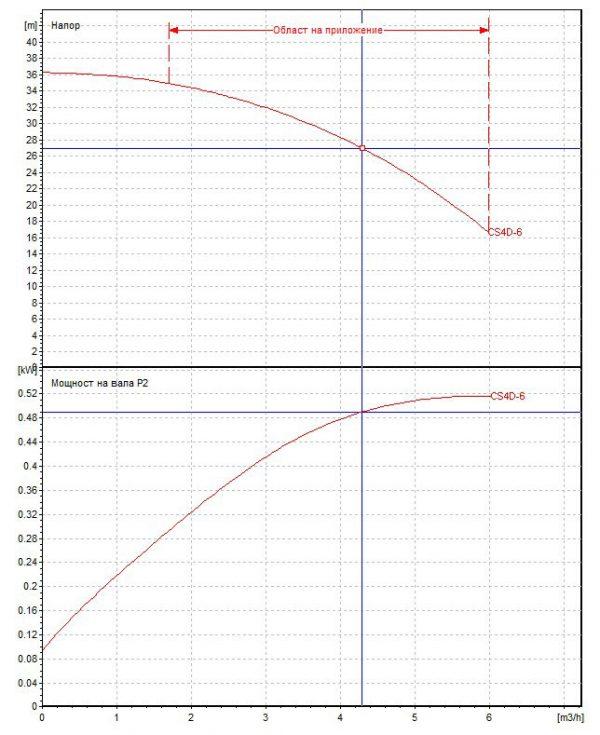 Потопяема сондажна помпа DAB CS4 D 6 - M  🟢 В наличност