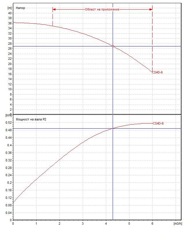 Потопяема сондажна помпа DAB CS4 D 6 - M  🟢 В наличност - D6l.jpg