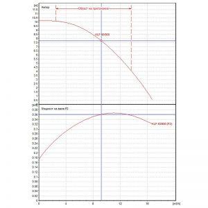 Циркулационна помпа DAB KLP 40-900 T на фланци