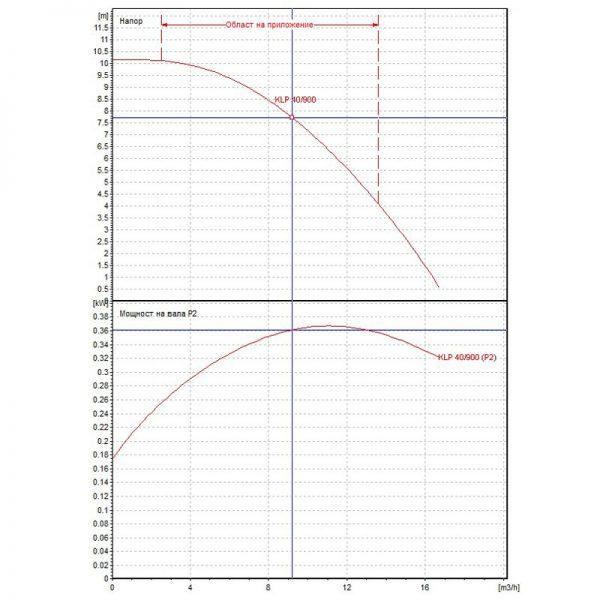Циркулационна помпа DAB KLP 40-900 T на фланци  🟢 В наличност