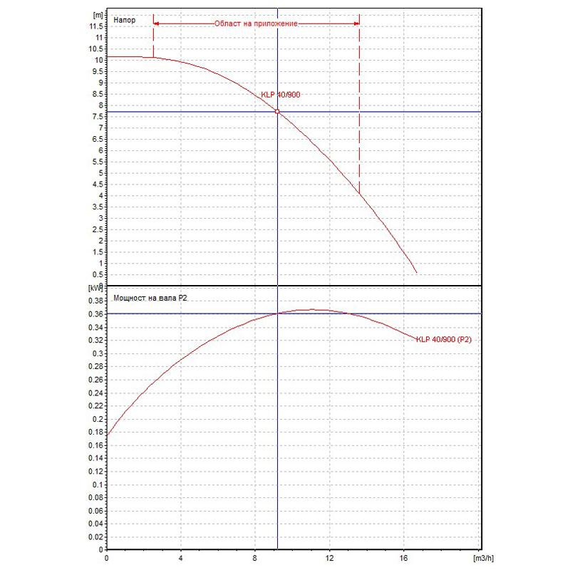 Циркулационна помпа DAB KLP 40-900 T на фланци  🟢 В наличност - Untitled-15.jpg