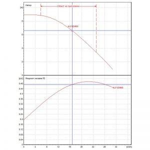Циркулационна помпа DAB KLP 50-900 M на фланци