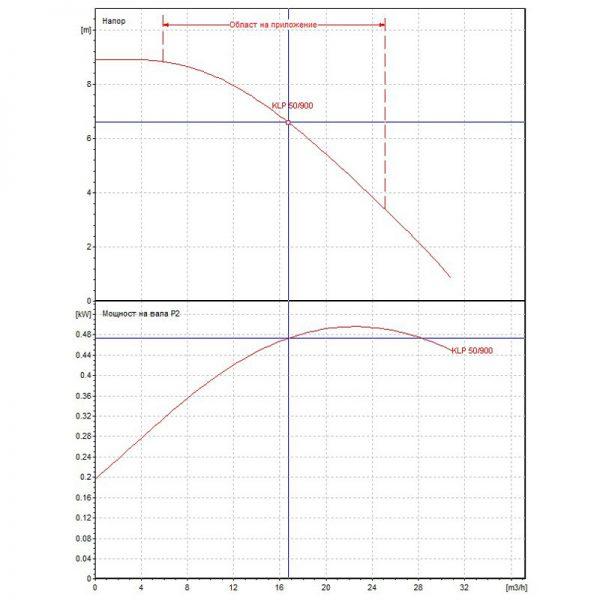 Циркулационна помпа DAB KLP 50-900 M на фланци  🟢 В наличност