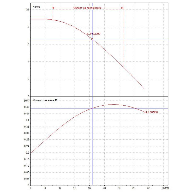 Циркулационна помпа DAB KLP 50-900 M на фланци  🟢 В наличност - Untitled-154.jpg