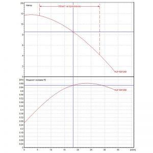 Циркулационна помпа DAB KLP 50-1200 M на фланци