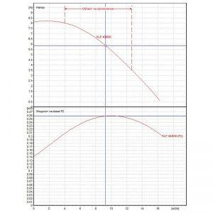 Циркулационна помпа DAB KLP 40-600 М на фланци