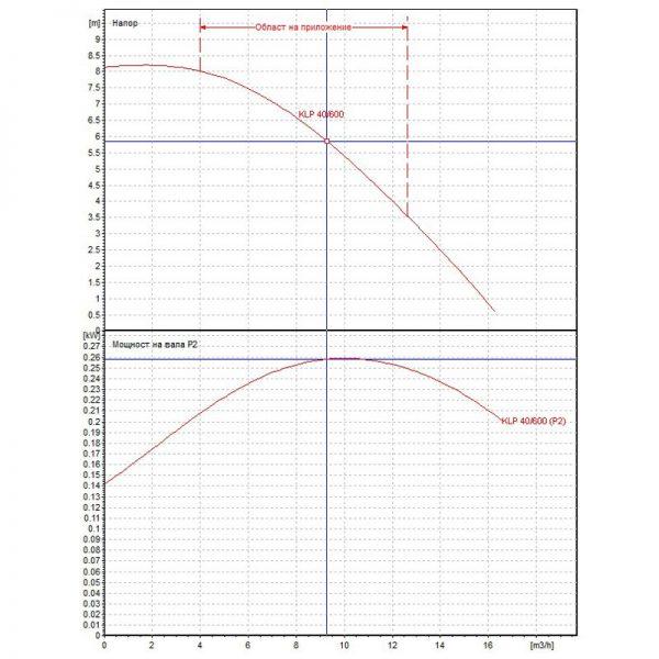 Циркулационна помпа DAB KLP 40-600 М на фланци  🟢 В наличност