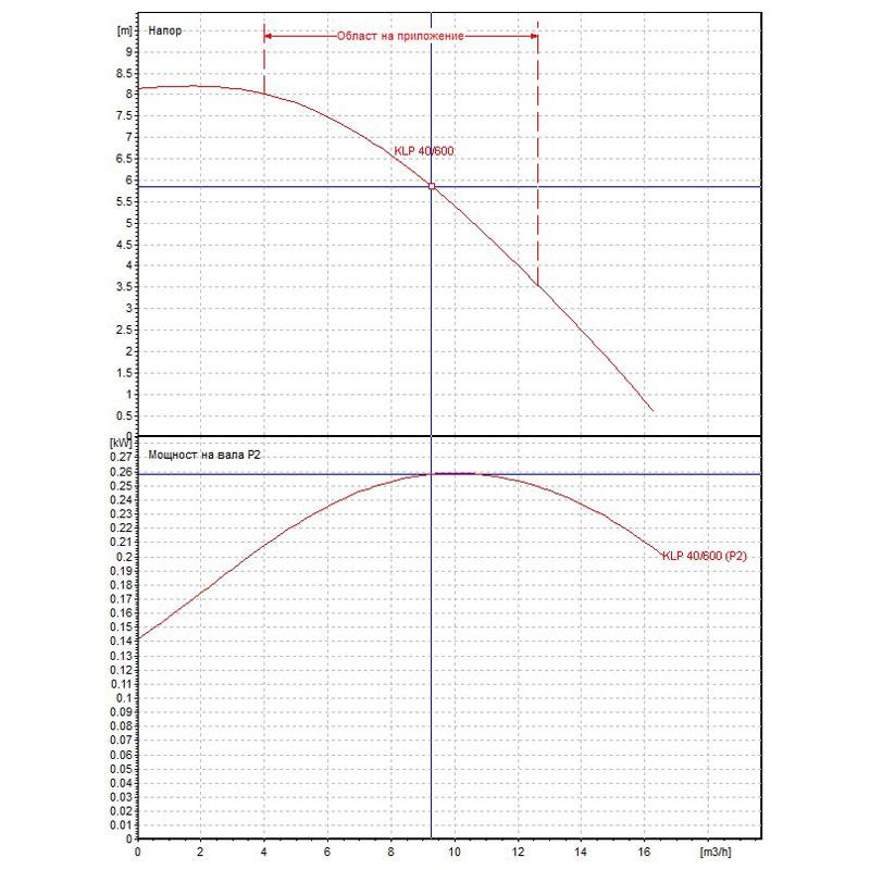 Циркулационна помпа DAB KLP 40-600 М на фланци  🟢 В наличност - Untitled-182.jpg