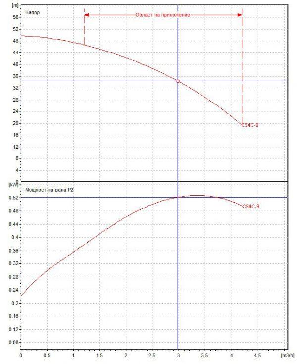 Потопяема сондажна помпа DAB CS4 C 9 - Т  🟢 В наличност