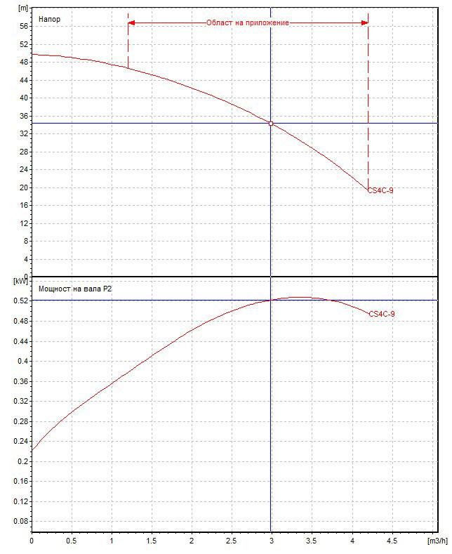Потопяема сондажна помпа DAB CS4 C 9 - Т  🟢 В наличност - c9k8.jpg