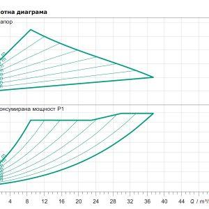 Циркулационна помпа Yonos MAXO 65/0,5-12  🟢 В наличност