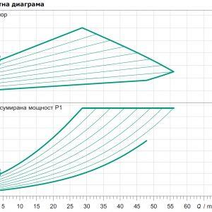 Циркулационна помпа Yonos MAXO 80/0,5-12  🟢 В наличност
