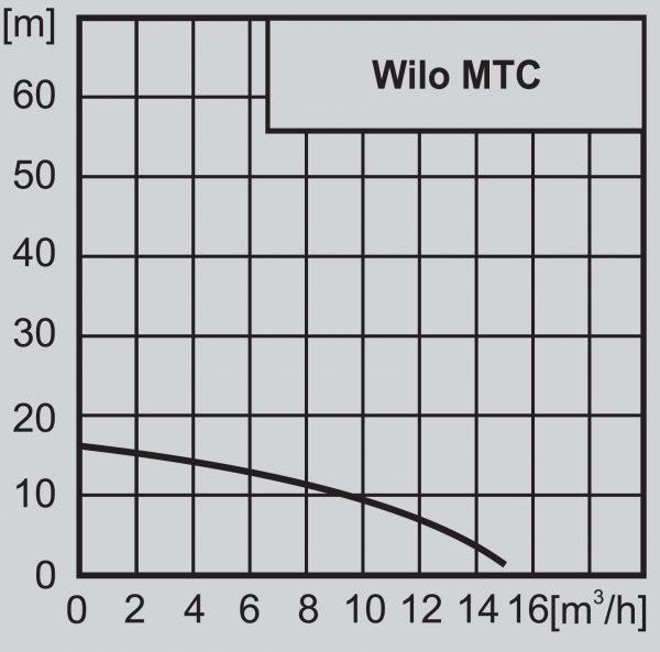 MTC40 F 16.15/7  🟢 В наличност