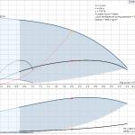 Потопяема сондажна помпа Grundfos SQE 2-55 пакет - SQE 2-55 pump curve