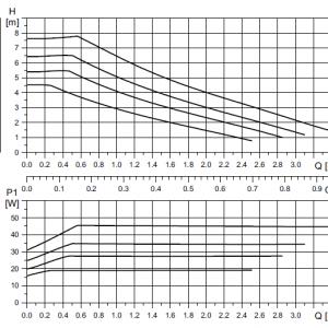 AS2 GRUNDFOS UPM3 SOLAR 25-75 2-12 L/MIN 1  🟢 В наличност