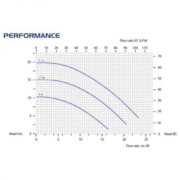 Центробежна помпа CM15/PP с магнитен куплунг  🔴 Доставка по заявка