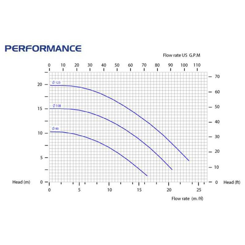 Центробежна помпа CM15/PVDF с магнитен куплунг  🔴 Доставка по заявка - CM155.jpg
