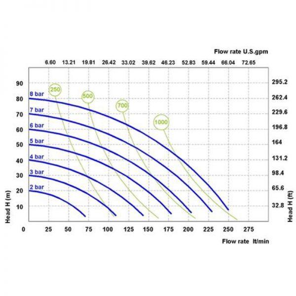 Phoenix P250 ATEX: 1 1/4  🔴 Доставка по заявка