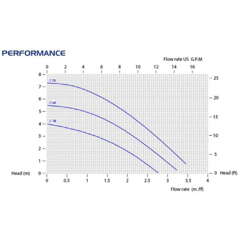 Центробежна помпа CM04/PVDF с магнитен куплунг  🔴 Доставка по заявка - grafCM047.jpg