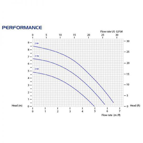Центробежна помпа CM06/PP с магнитен куплунг  🔴 Доставка по заявка