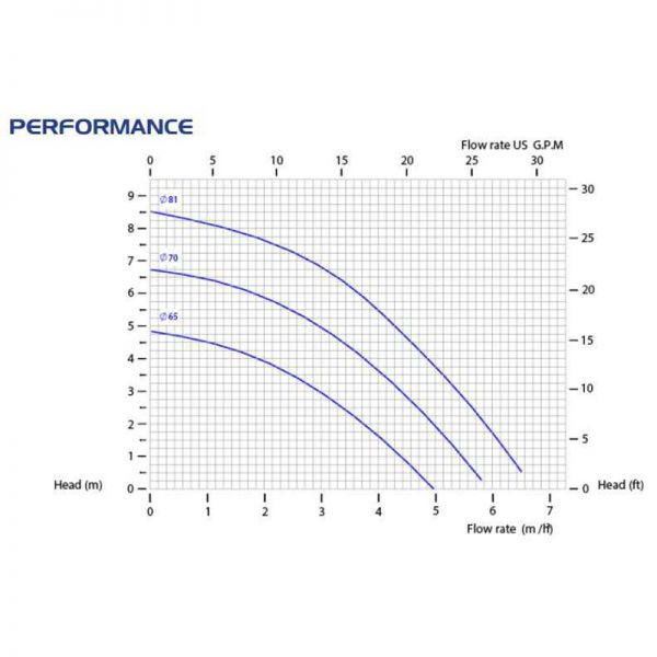 Центробежна помпа CM06/PVDF с магнитен куплунг  🔴 Доставка по заявка